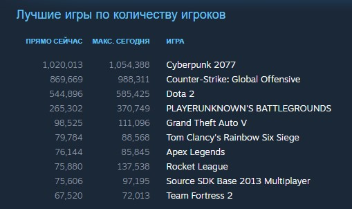 Рекорд Cyberpunk 2077 по онлайну в Steam