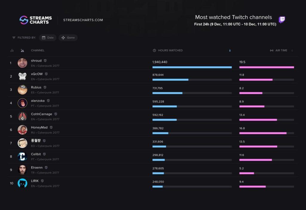 Илья Мэддисон оказался на 6 месте по количеству часов просмотров Cyberpunk 2077 в день релиза