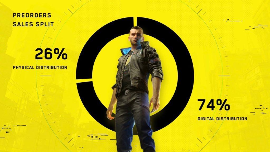 74% предзаказов Cyberpunk 2077 пришлось на цифровые магазины