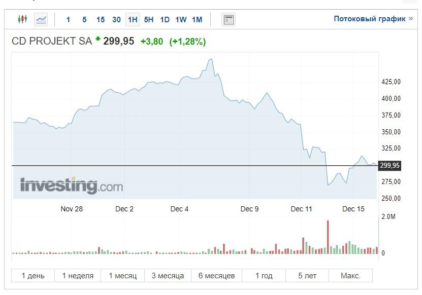 Цена акций CD Projekt Red стабильно падает